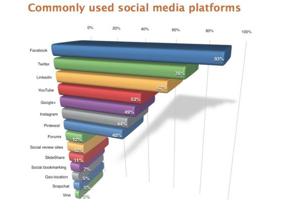 commonusedsocialmediaplatformsbysme