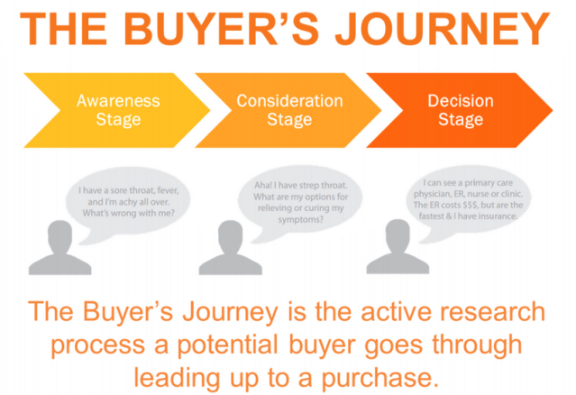 The Buyers Journey .png